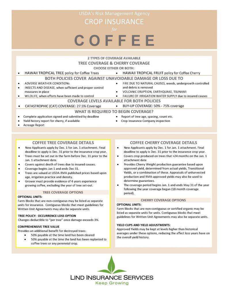 Coffee Crop Insurance